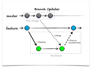 Branch Updater