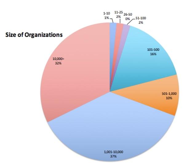 blog-org-size