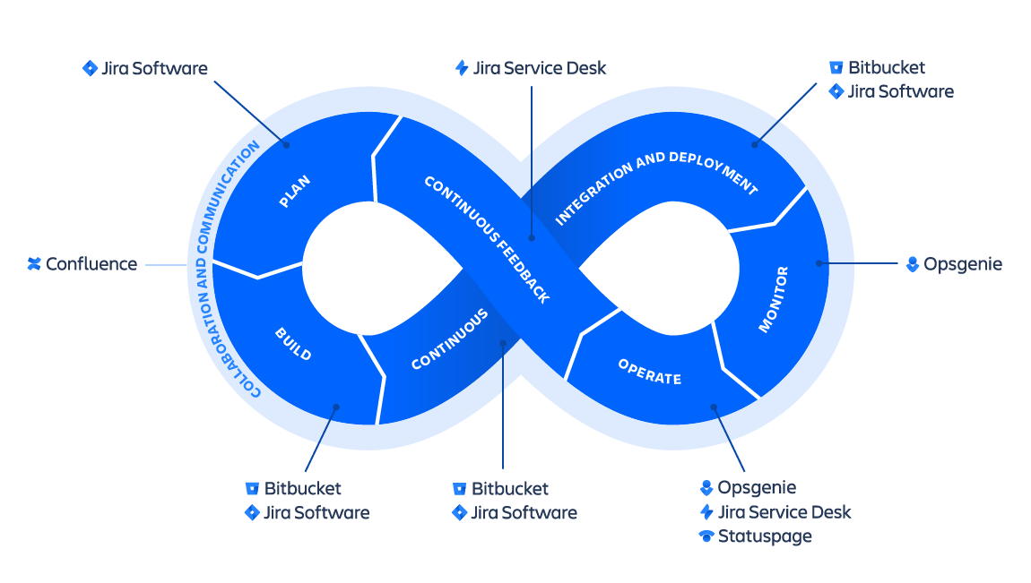 SWTMNG-263 DevOps infinity wheel_CLOUD-PRODUCTS@2x