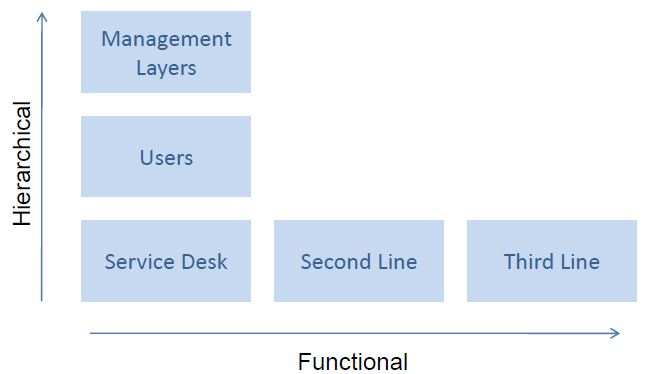 flow-of-hierarchical-and-functional-escalation